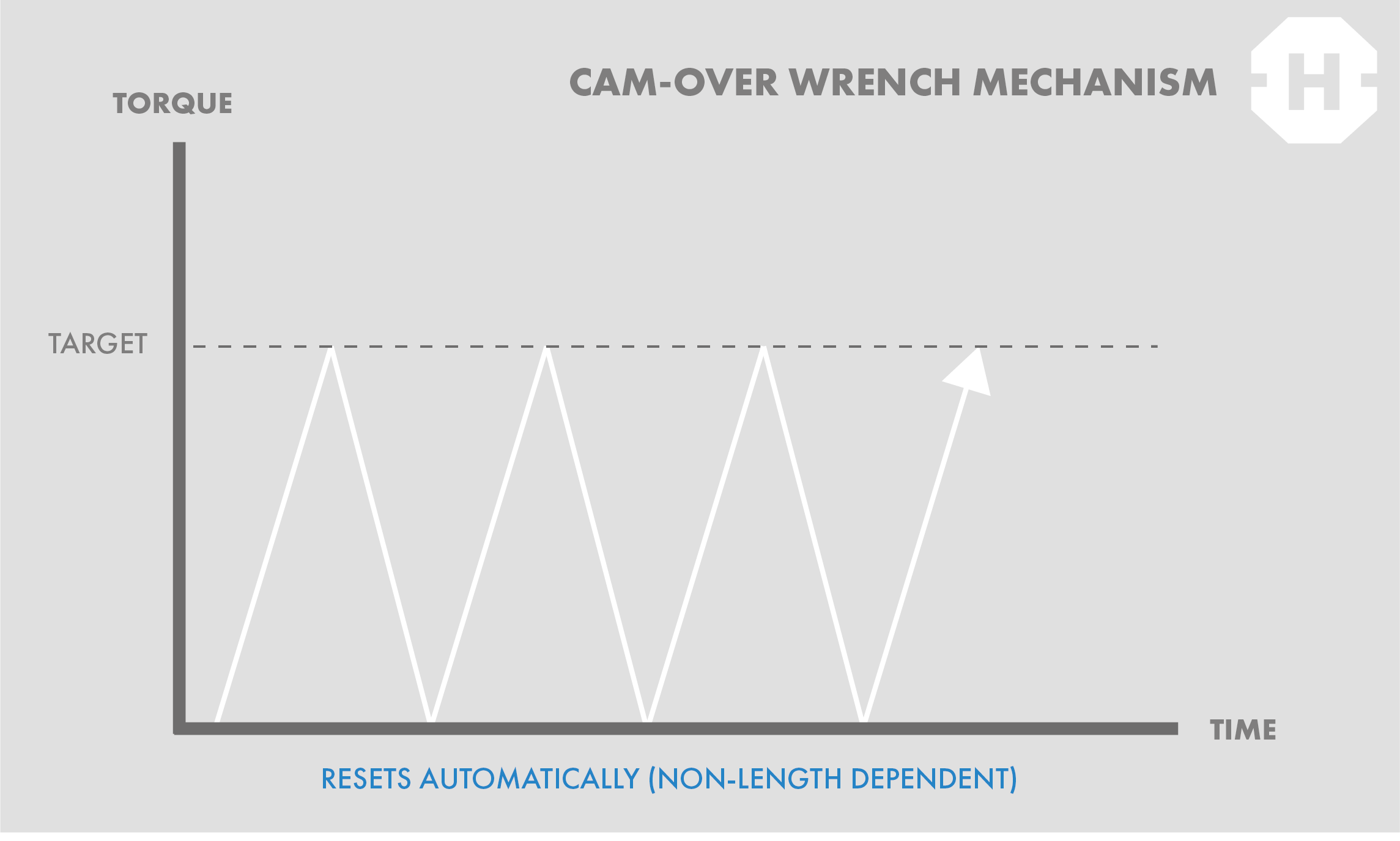 cam-over mechanism