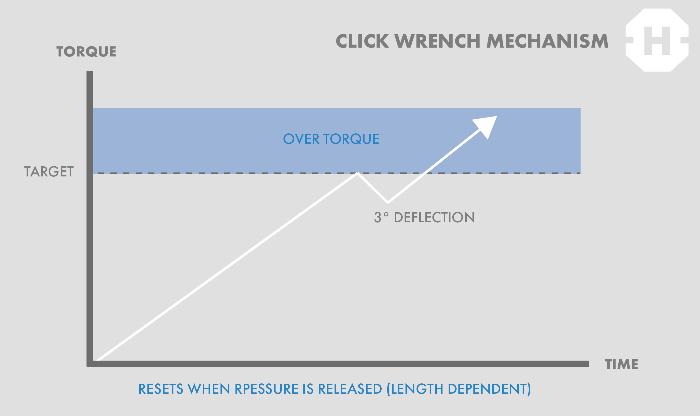 click wrench graph