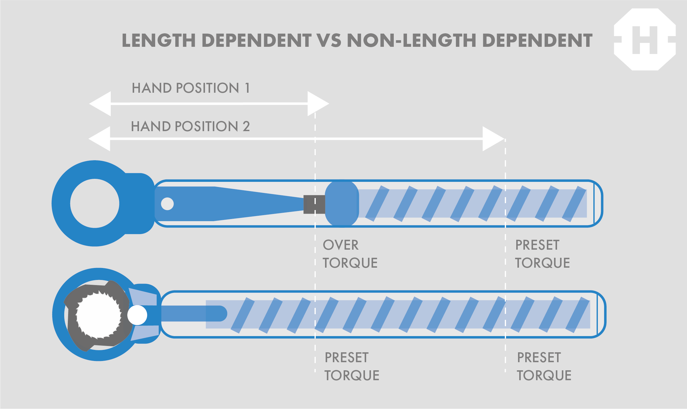 length dependent vs non-length dependent